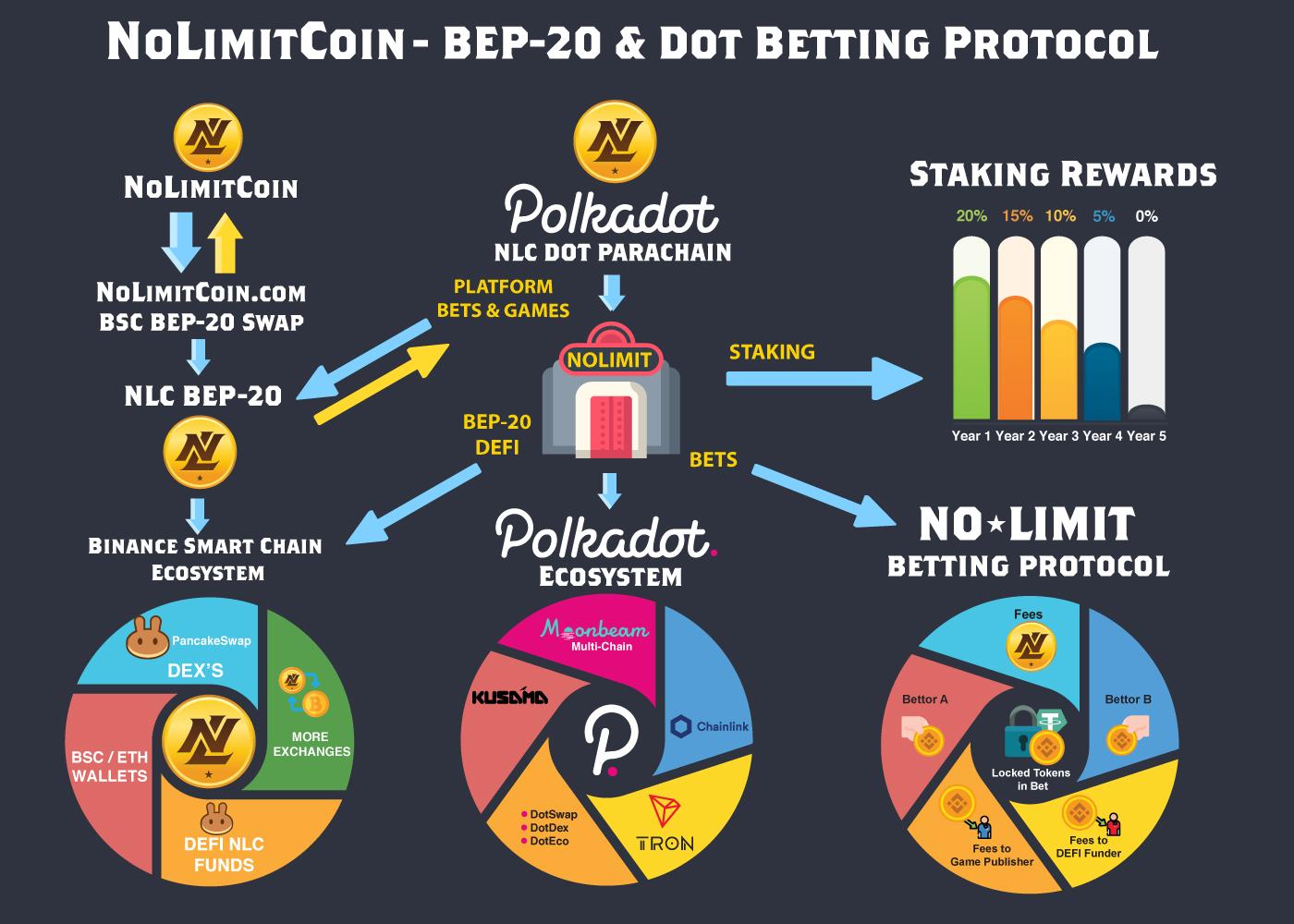 NLC Betting Protocol