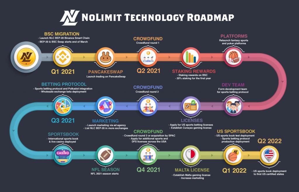 NoLimit Roadmap 2021Q2